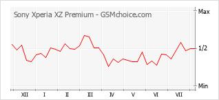 Диаграмма изменений популярности телефона Sony Xperia XZ Premium
