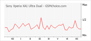 Popularity chart of Sony Xperia XA1 Ultra Dual