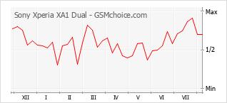 Popularity chart of Sony Xperia XA1 Dual
