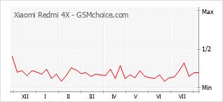 Gráfico de los cambios de popularidad Xiaomi Redmi 4X