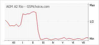 Populariteit van de telefoon: diagram AGM A2 Rio