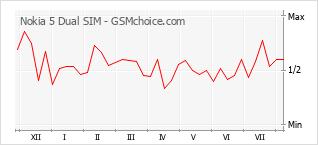 Gráfico de los cambios de popularidad Nokia 5 Dual SIM