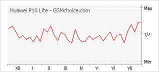 Gráfico de los cambios de popularidad Huawei P10 Lite