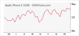Diagramm der Poplularitätveränderungen von Apple iPhone 6 32GB