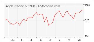 Popularity chart of Apple iPhone 6 32GB