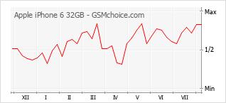 Grafico di modifiche della popolarità del telefono cellulare Apple iPhone 6 32GB
