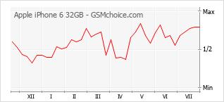Populariteit van de telefoon: diagram Apple iPhone 6 32GB