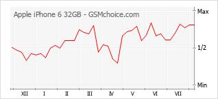 Traçar mudanças de populariedade do telemóvel Apple iPhone 6 32GB