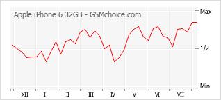 手机声望改变图表 Apple iPhone 6 32GB