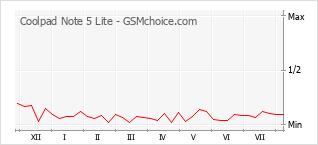 Diagramm der Poplularitätveränderungen von Coolpad Note 5 Lite