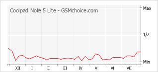 Gráfico de los cambios de popularidad Coolpad Note 5 Lite