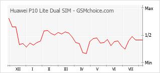 Grafico di modifiche della popolarità del telefono cellulare Huawei P10 Lite Dual SIM