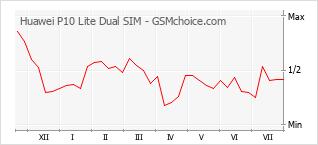 Traçar mudanças de populariedade do telemóvel Huawei P10 Lite Dual SIM