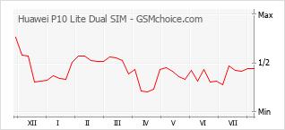 Диаграмма изменений популярности телефона Huawei P10 Lite Dual SIM