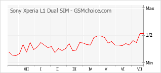 Popularity chart of Sony Xperia L1 Dual SIM