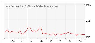 Popularity chart of Apple iPad 9.7 WiFi