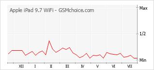 Grafico di modifiche della popolarità del telefono cellulare Apple iPad 9.7 WiFi