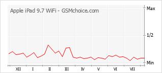 手机声望改变图表 Apple iPad 9.7 WiFi