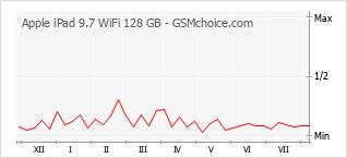 Le graphique de popularité de Apple iPad 9.7 WiFi 128 GB