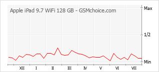 Traçar mudanças de populariedade do telemóvel Apple iPad 9.7 WiFi 128 GB