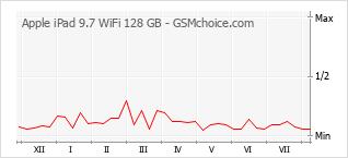 手機聲望改變圖表 Apple iPad 9.7 WiFi 128 GB