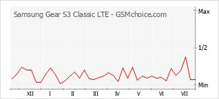 Traçar mudanças de populariedade do telemóvel Samsung Gear S3 Classic LTE
