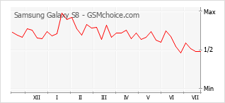 Populariteit van de telefoon: diagram Samsung Galaxy S8