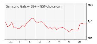 Popularity chart of Samsung Galaxy S8+