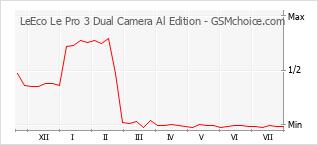 Popularity chart of LeEco Le Pro 3 Dual Camera Al Edition