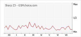 Popularity chart of Sharp Z3