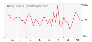 Popularity chart of Sharp Luna S