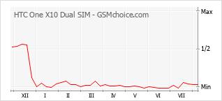 Popularity chart of HTC One X10 Dual SIM