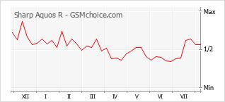 Popularity chart of Sharp Aquos R