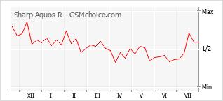 Gráfico de los cambios de popularidad Sharp Aquos R