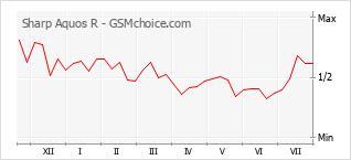 Le graphique de popularité de Sharp Aquos R