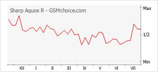 Grafico di modifiche della popolarità del telefono cellulare Sharp Aquos R