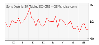 Popularity chart of Sony Xperia Z4 Tablet SO-05G