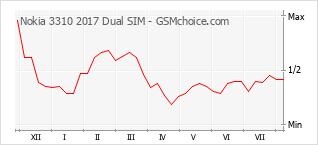 手機聲望改變圖表 Nokia 3310 2017 Dual SIM