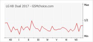 Popularity chart of LG K8 Dual 2017