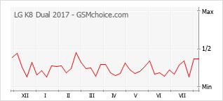 Gráfico de los cambios de popularidad LG K8 Dual 2017