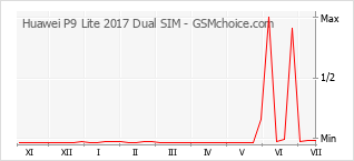Grafico di modifiche della popolarità del telefono cellulare Huawei P9 Lite 2017 Dual SIM