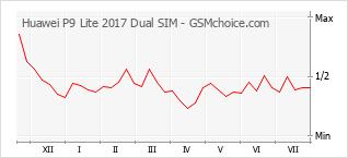 手機聲望改變圖表 Huawei P9 Lite 2017 Dual SIM