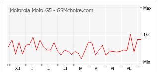 Gráfico de los cambios de popularidad Motorola Moto G5