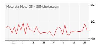 Grafico di modifiche della popolarità del telefono cellulare Motorola Moto G5