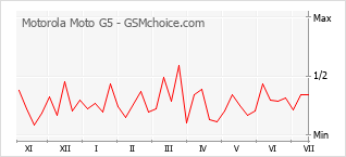 Populariteit van de telefoon: diagram Motorola Moto G5