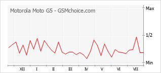 Traçar mudanças de populariedade do telemóvel Motorola Moto G5