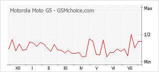 Диаграмма изменений популярности телефона Motorola Moto G5
