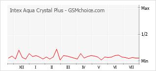 Popularity chart of Intex Aqua Crystal Plus