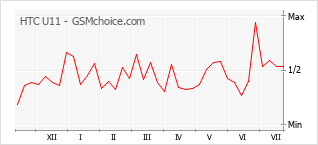 Popularity chart of HTC U11