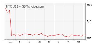 Le graphique de popularité de HTC U11
